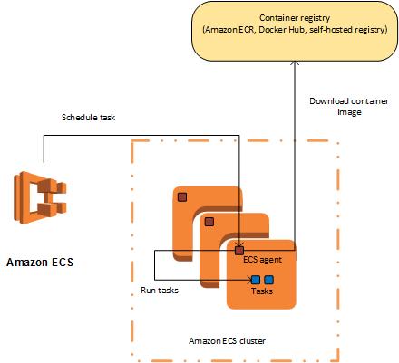 Elastic Container Service (ECS)