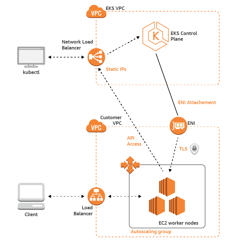 AWS Container Orchestration 101: ECS vs Fargate vs EKS