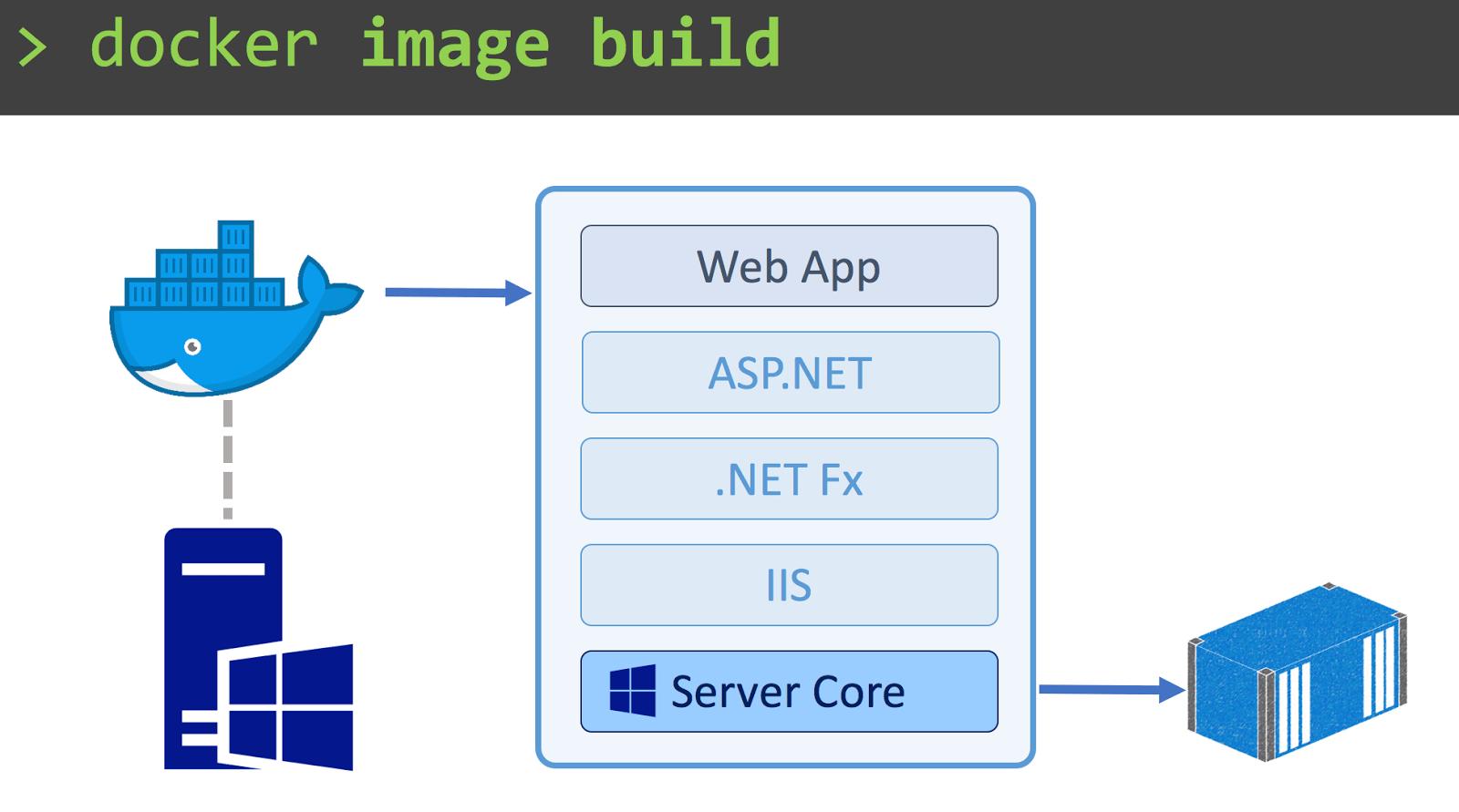 Docker Running on Windows Server