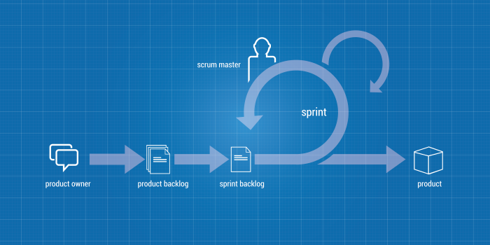 How to Start Your First Agile Project Using Scrum Methodology