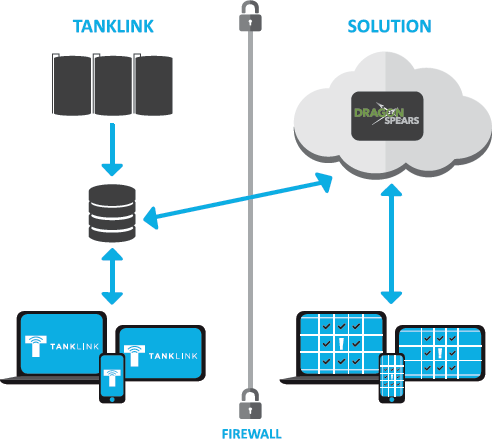 TankLink Infographic