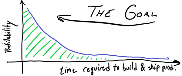 Graph: The Goal