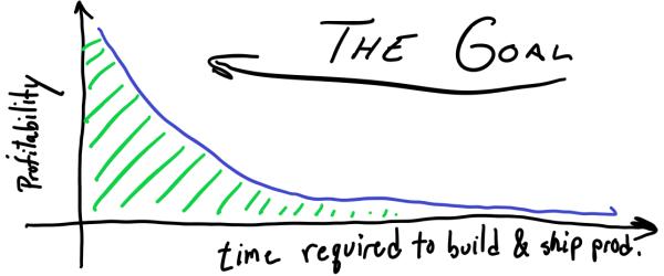 Graph: The Goal